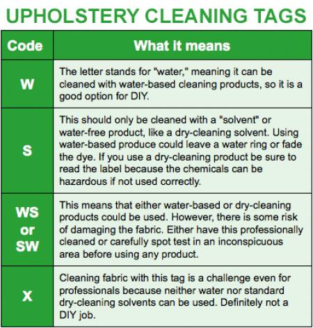 Graphic Explaining Upholstery Cleaning Tags